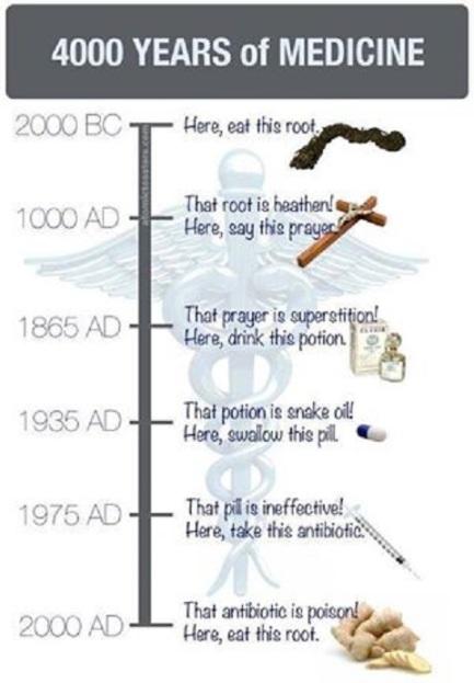4000 Years of Medicine